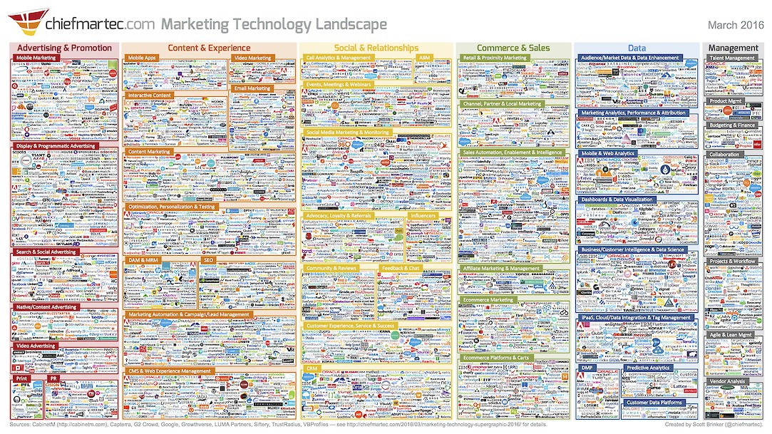 marketing tech landscape