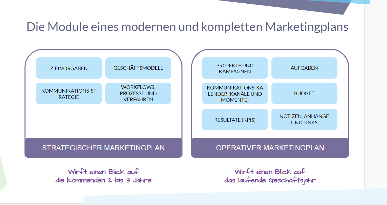 Marketingplan Erarbeiten Management Handbuch 9