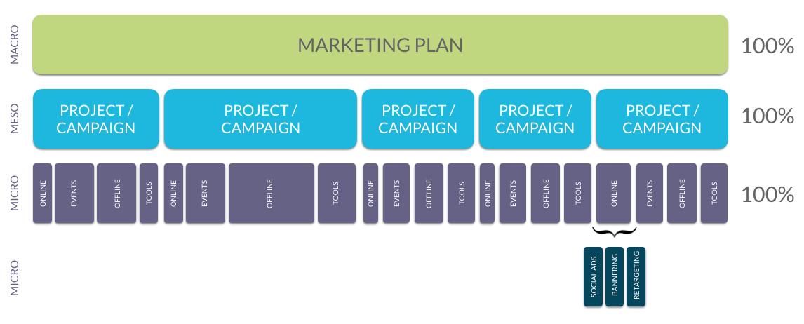 Marketing budget: 7 essential tips