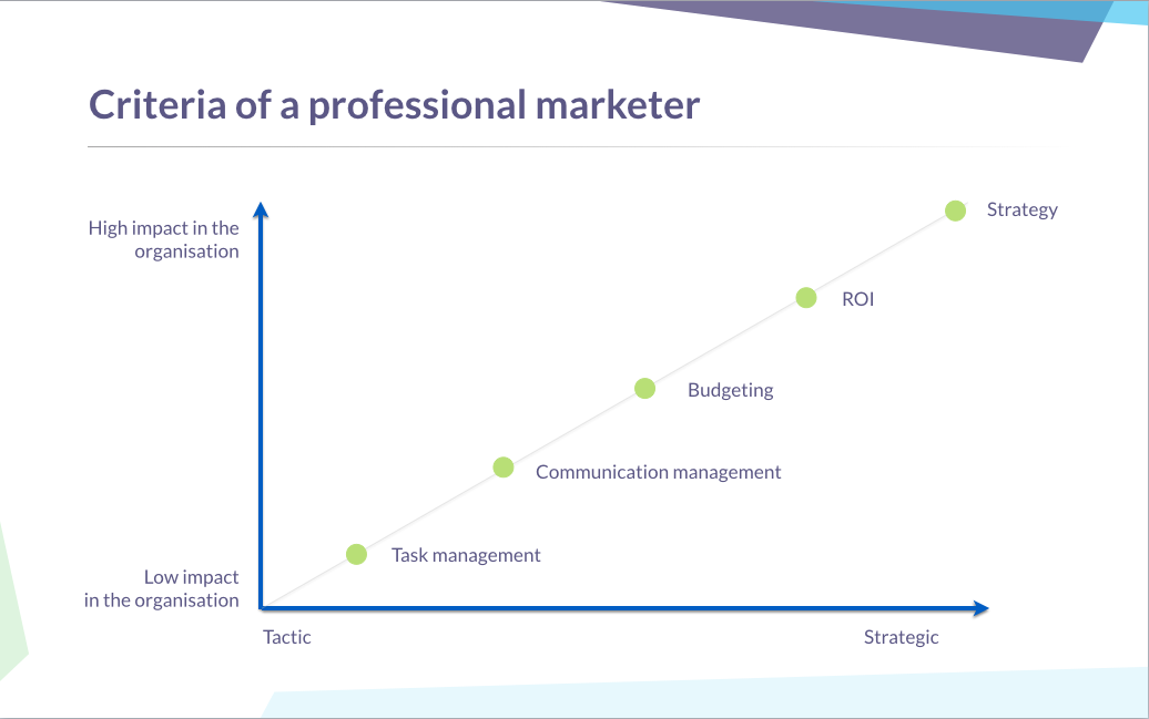 Criteria of a professional marketer