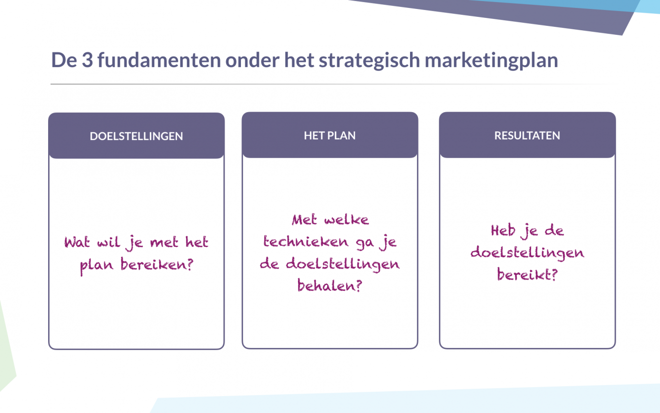 De 3 fundamenten onder het strategisch marketingplan