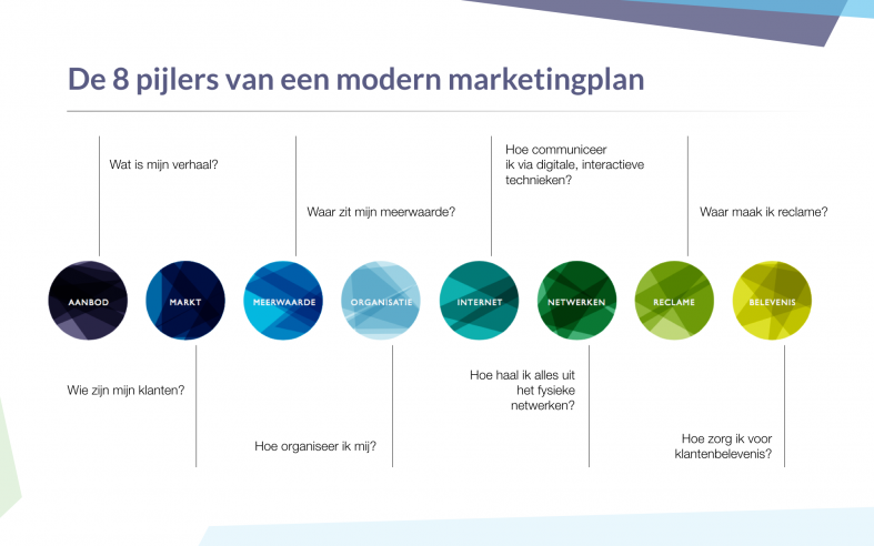De 8 pijlers van een modern marketingplan