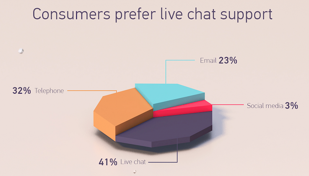 Live chat support website