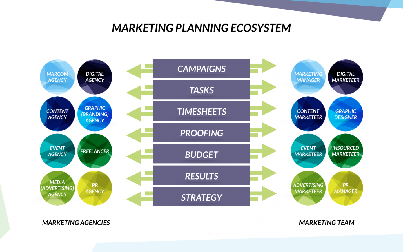 Planning marketingbureau